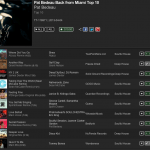 Pat Bedeau Back from Miami 2013 Traxsource Top Ten